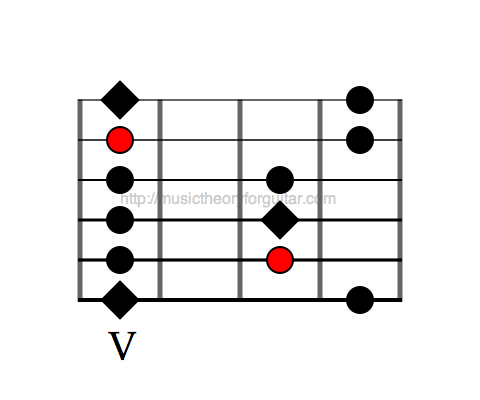 Guitar Scales - The Mixolydian Pentatonic